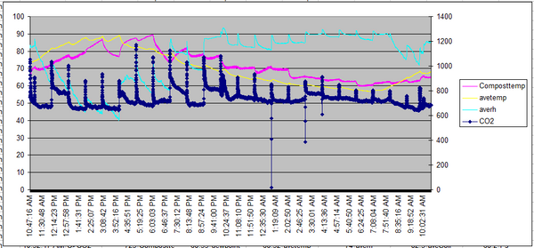 K30 Data Logging Analysis