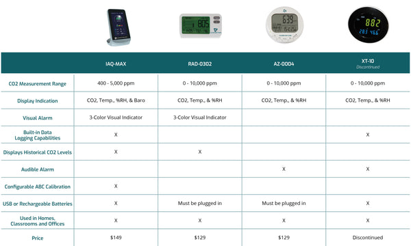 View Indoor Air Quality Monitor Comparison Chart