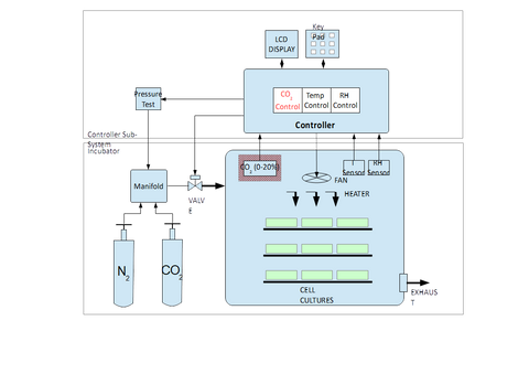 Incubator Block Diagram GSS