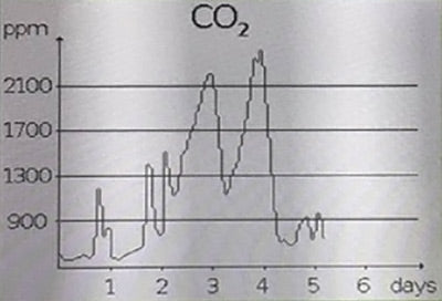 co2 levels at venue