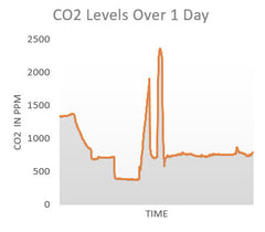 co2 levels in home over a day