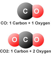 co co2 difference