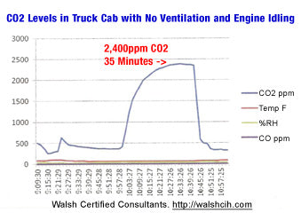 co2 inside car cabin