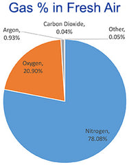 CO2 in air