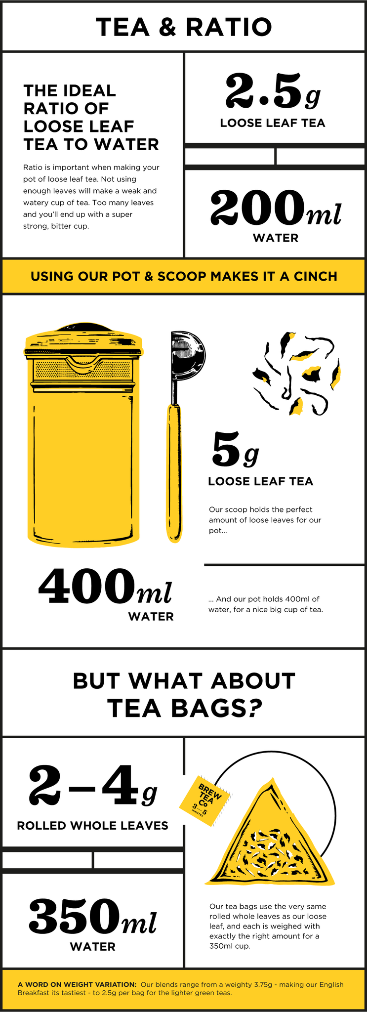 Tea and ratio infographics