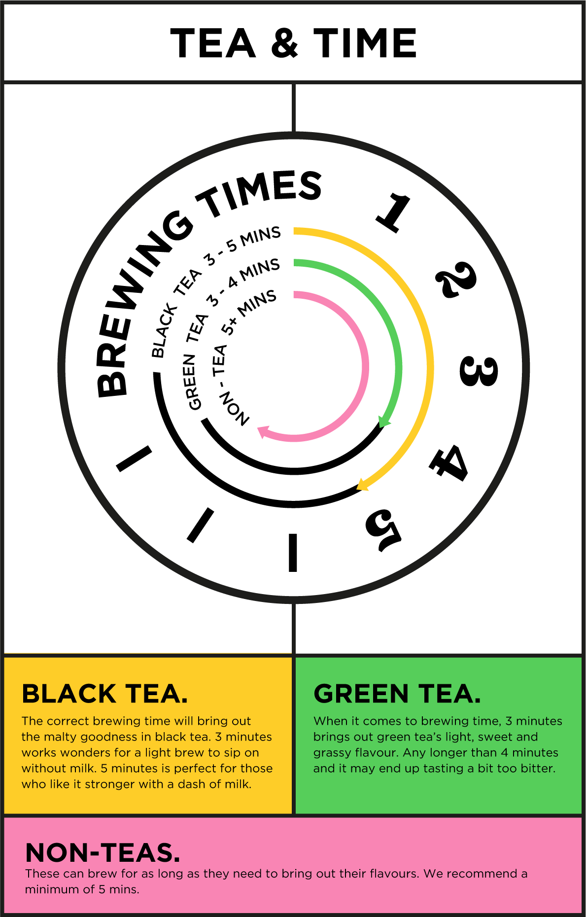 Tea and brewing times