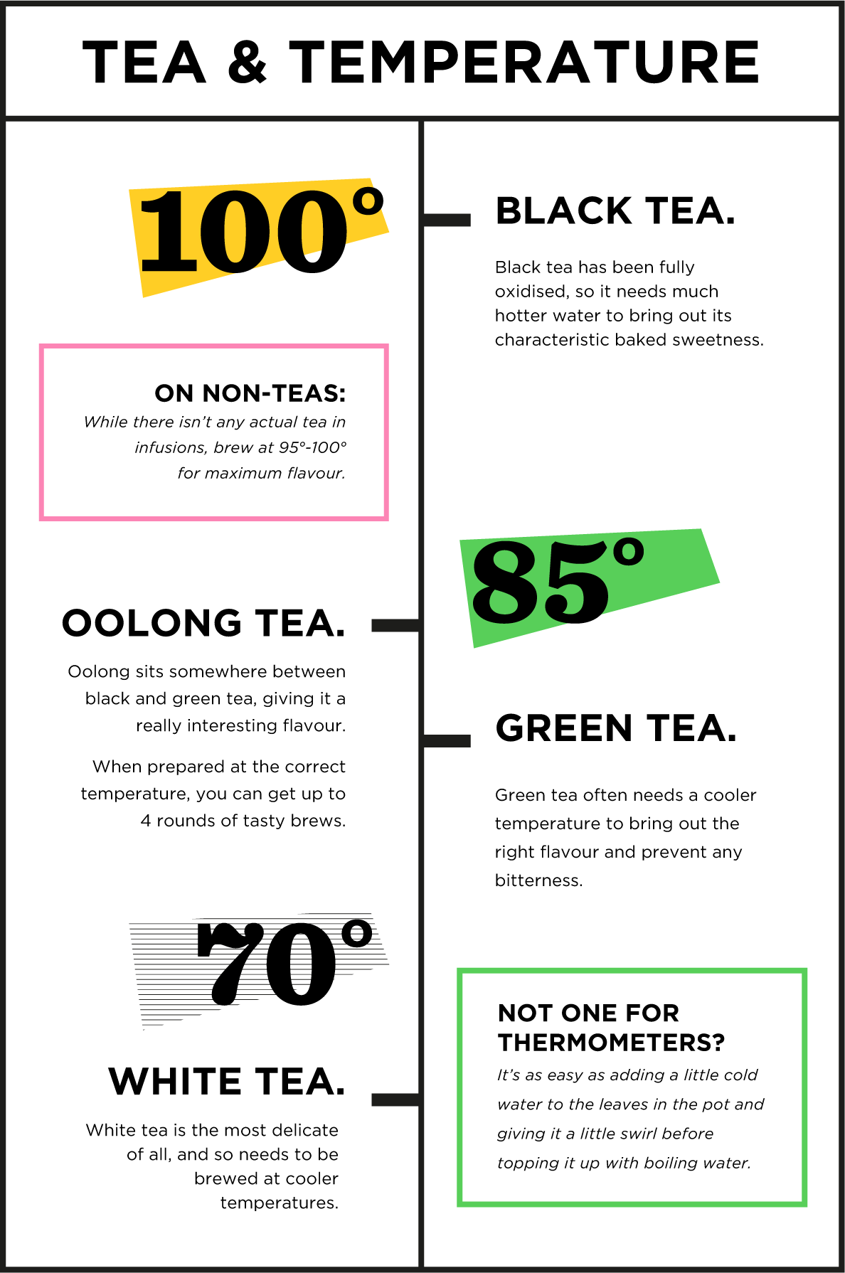 Tea and temperature brewing information.