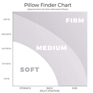 Hybrid Cooling Pillow Chart