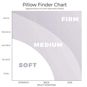 200 Series Cooling Pillow Finder Chart