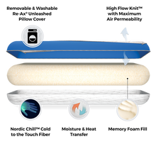 Load image into Gallery viewer, Cooling Memory Foam Pillow Diagram