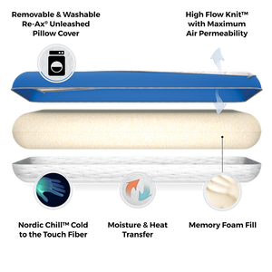 Cooling Memory Foam Pillow Diagram