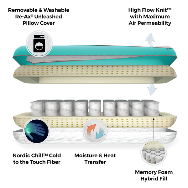Cooling Memory Hybrid Foam Pillow Diagram