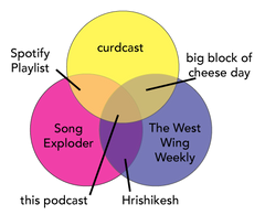 ven diagram of podcasts