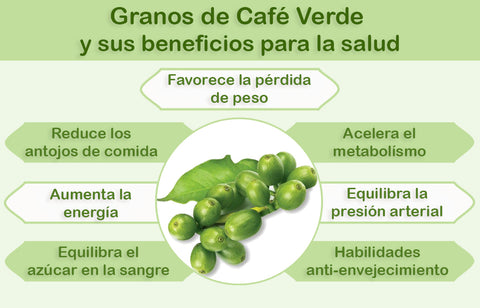 7 Super Beneficios Del Cafe Verde Supervida Mx