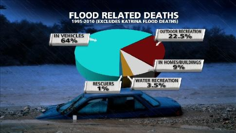 Flood Related Deaths Graphic