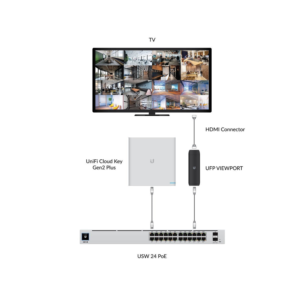 UniFi Protect ViewPort PoE