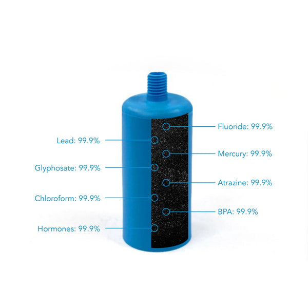 Clearly Filtered Water Bottle Filter BPA Free Removes Fluoride Lead, Glyphosate, Round Up, Mercury, Chloroform