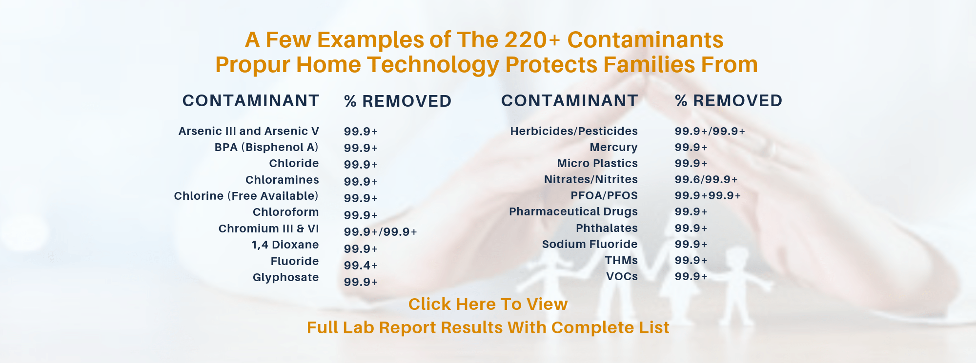 whole house water filter removes Chlorine Chloramine Chloroform Fluoride Nitrates Nitrites Glyphosate Heavy Metals Mercury Chromium Micro Plastics BPA Haloacetic Acid PFOA PFOS Herbicides Pesticides Pharmaceuticals Phthalates THMs 1-4 Dioxane, NSF Standard 53  NSF Standard 42  NSF Standard 401  NSF Standard P-473  NSF Standard P-231