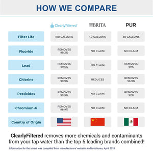Filtering Pitcher Removes 232+ Contaminants including Fluoride, Includes Published Lab Results (by Clearly Filtered®)