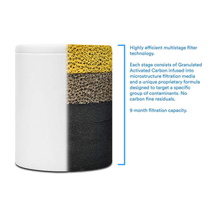 ProOne PM-RF Replacement Shower Filter Cartridge [formerly Propur]