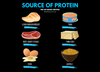 Protein: What is it and How Much Should You be Consuming?