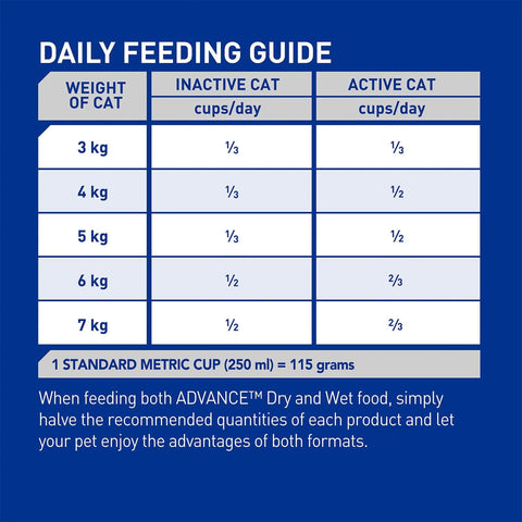 Image of Advance Adult Multi Cat Dry Cat Food Chicken & Salmon 6kg Feeding Guide
