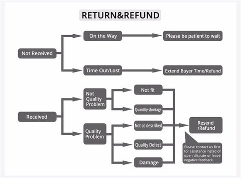 Refund and Return - picklnn