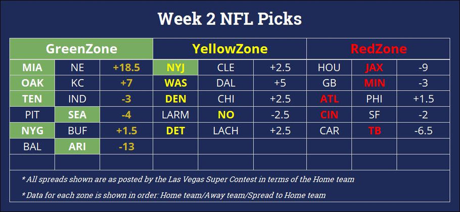 NFL Week 2 - Pick Recap