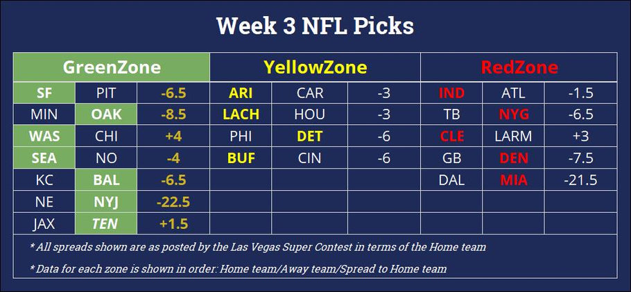 NFL Week 3 - Pick Recap