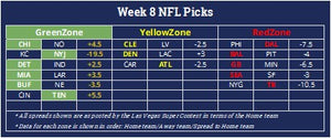 NFL betting projections against the spread with positive expected value for all of the Week 8 games with lines and odds from the Las Vegas SuperContest