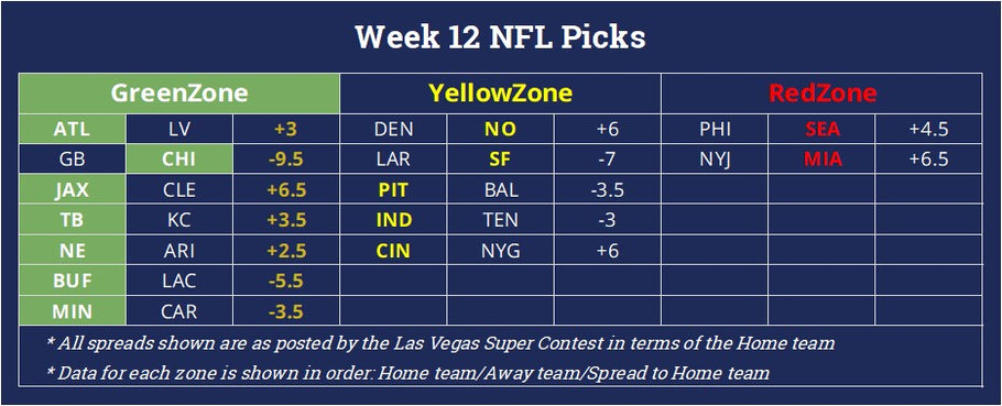 NFL Week 12 Winners