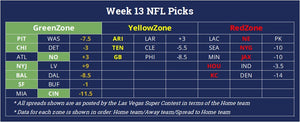 Football betting predictions against the spread for NFL Week 13 with market odds from the las vegas super contest with positive expected value winners