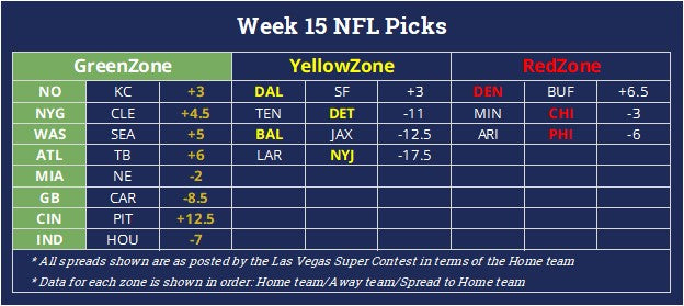 NFL Week 15 Winners