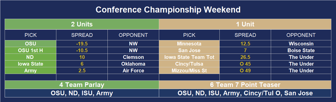 CFB Conference Championship