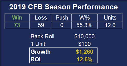 2019 CFB Season Performance