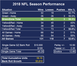 NFL Week 17 and Season Pick Recap