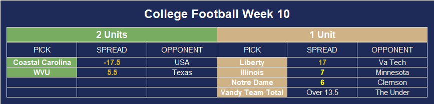 College Football Week 10 Winners!