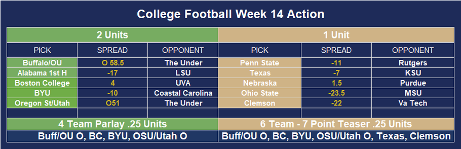 CFB Week 14 Winners