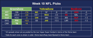 Pro football betting predictive analytics results for positive expected value plays against the odds based on the las vegas supercontest for NFL Week 10
