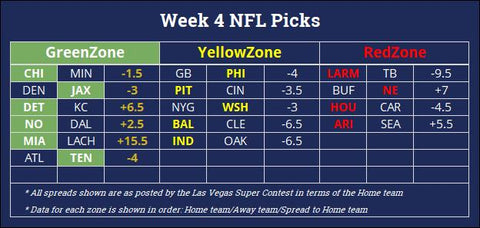 ProMathletics NFL Week 4 Predictions