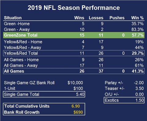 ProMathletics NFL Season to date Performance