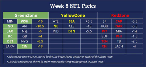 NFL Week 8 Picks - ProMathletics