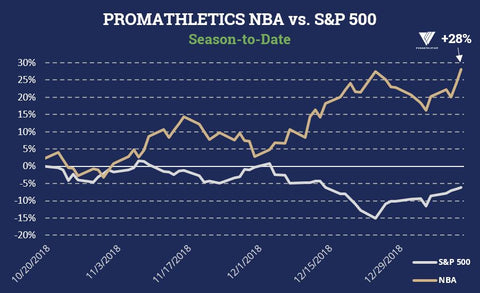 ProMathletics NBA Performance