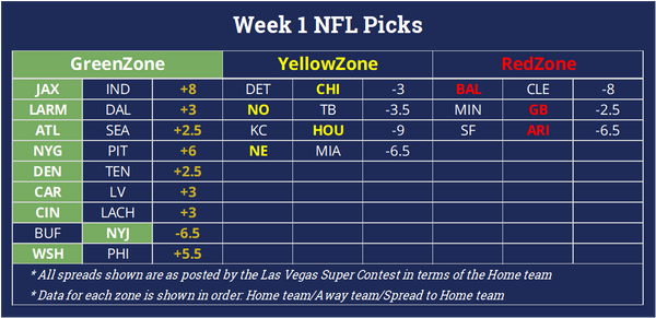 2020 NFL Week 1 ProMathletics Predictions