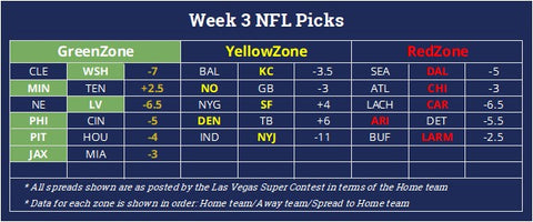 NFL predictions for football betting against the spread for NFL Week 3