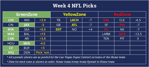 NFL week 4 football betting predictions against the spread with positive expected value