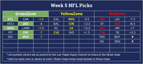 NFL Week 5 predictions for games against the spread with odds from the Las Vegas Supercontest