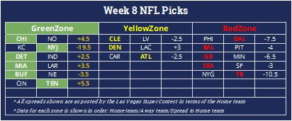 NFL betting against the spread positive expected value projections for all the Week 8 games