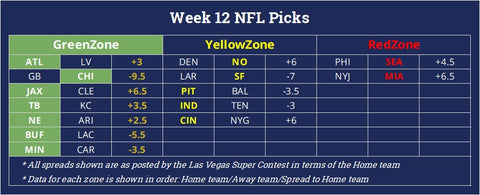NFL football betting predictions for winners against the spread given the odds from the Las Vegas Super Contest for Week 12 of the 2020 season