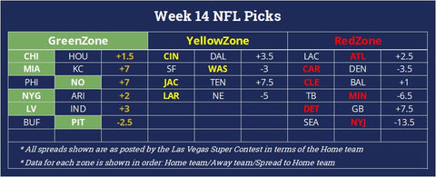 Football betting predictions against the spread for NFL Week 14 with market odds from the las vegas super contest with positive expected value winners